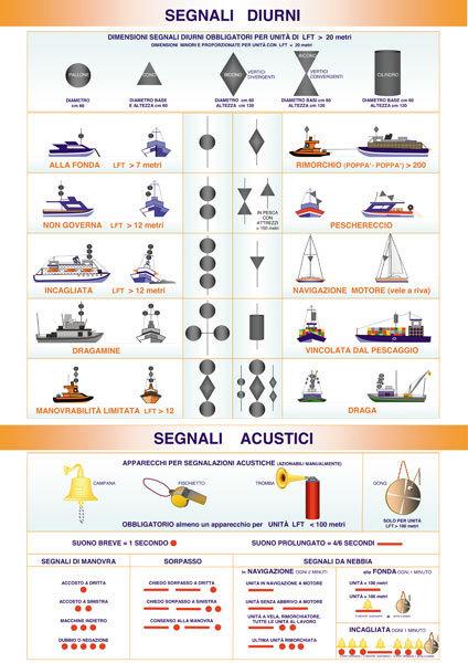 Segnali diurni e segnali acustici