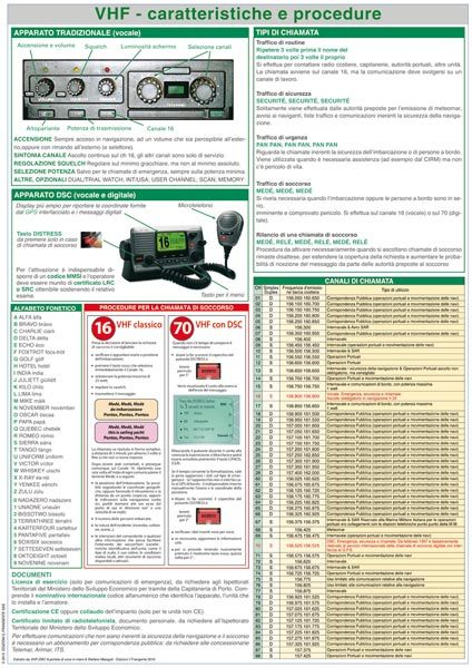 VHF - cartteristiche e procedure
